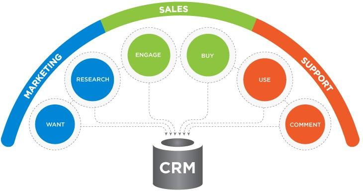 Customer relationship management is crucial